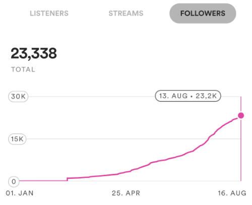 Spotify Follower Kurs Tutorial Lektionen Deutschrap